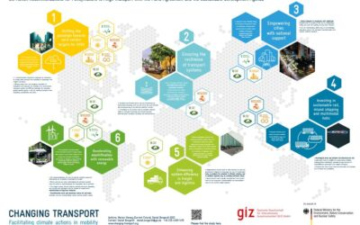Enhancing Climate Ambition in Transport